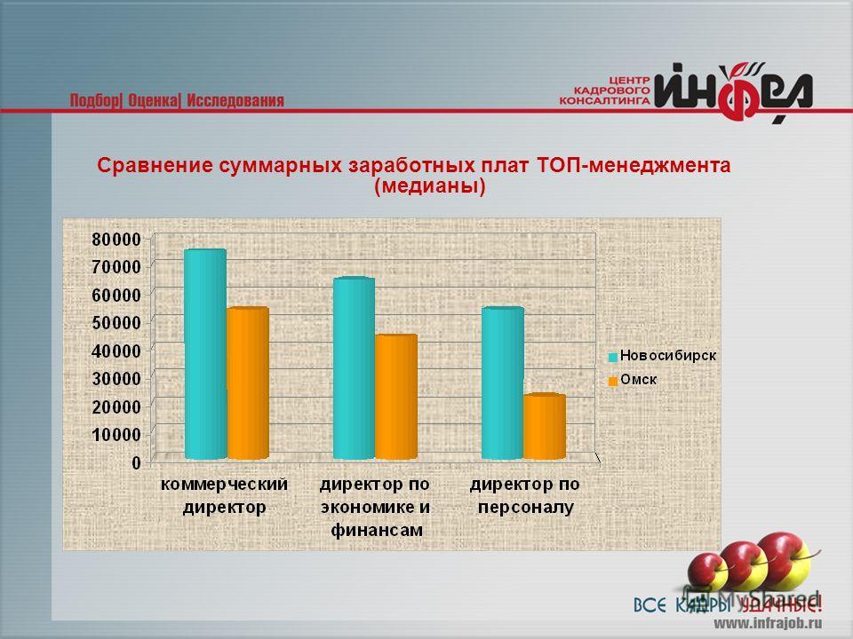 Сравнение суммарных заработных плат ТОП-менеджмента (медианы)