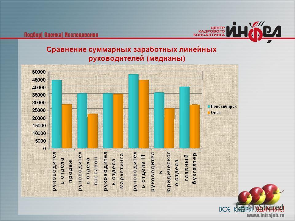Сравнение суммарных заработных линейных руководителей (медианы)