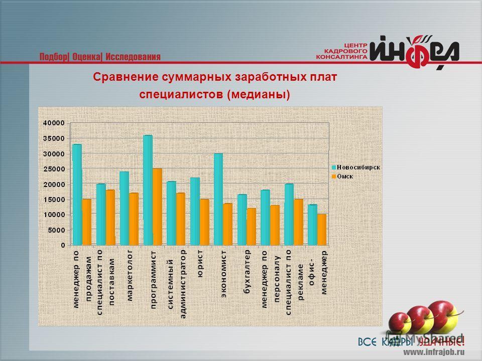 Сравнение суммарных заработных плат специалистов (медианы)
