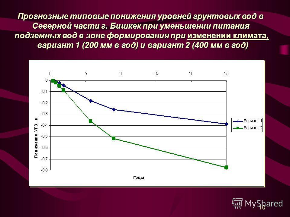 10 Прогнозные типовые понижения уровней грунтовых вод в Северной части г. Бишкек при уменьшении питания подземных вод в зоне формирования при изменении климата, вариант 1 (200 мм в год) и вариант 2 (400 мм в год) вариант 1 (200 мм в год) и вариант 2