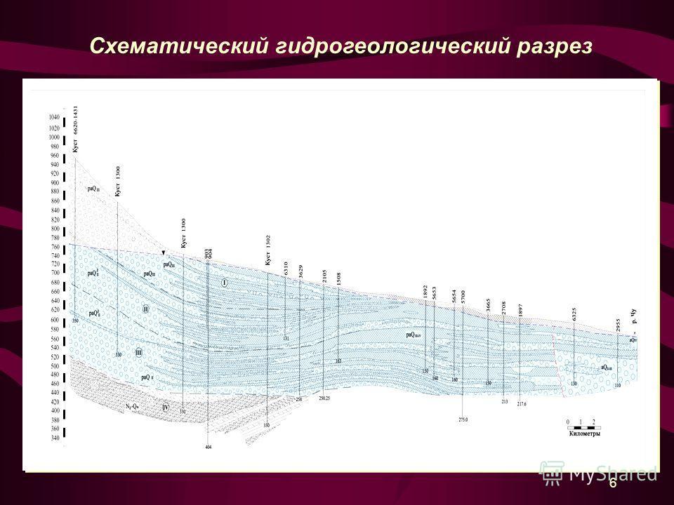 6 Схематический гидрогеологический разрез