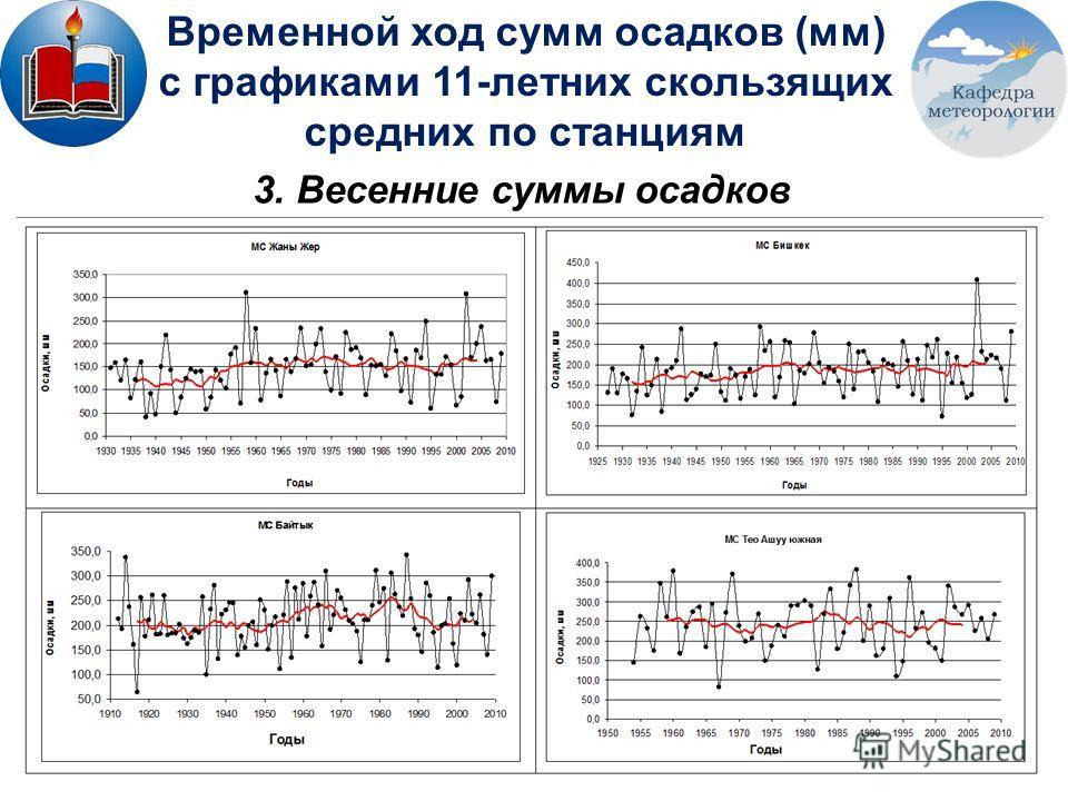 3. Весенние суммы осадков Временной ход сумм осадков (мм) с графиками 11-летних скользящих средних по станциям