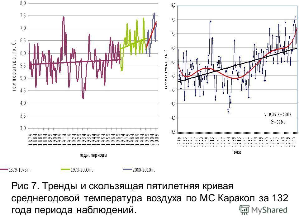 Рис 7. Тренды и скользящая пятилетняя кривая среднегодовой температура воздуха по МС Каракол за 132 года периода наблюдений.