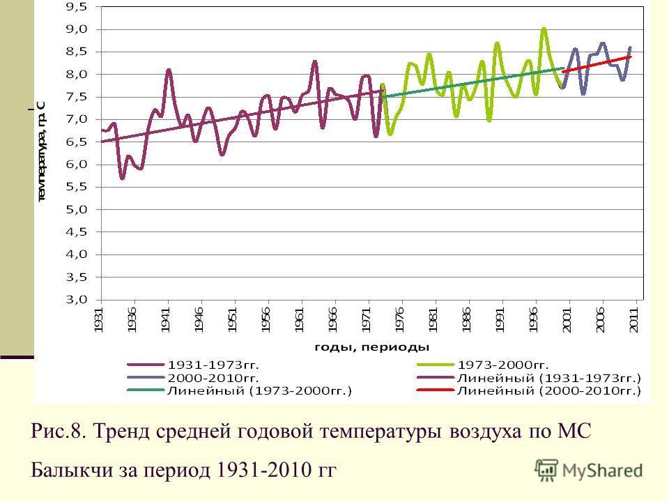 Рис.8. Тренд средней годовой температуры воздуха по МС Балыкчи за период 1931-2010 гг