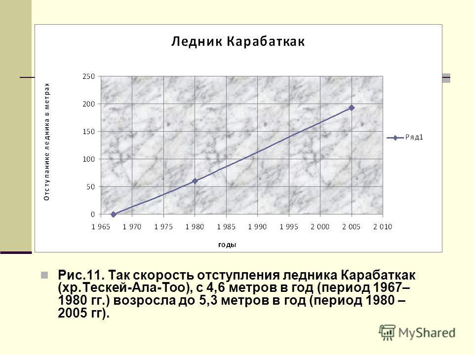 Рис.11. Так скорость отступления ледника Карабаткак (хр.Тескей-Ала-Тоо), с 4,6 метров в год (период 1967– 1980 гг.) возросла до 5,3 метров в год (период 1980 – 2005 гг).