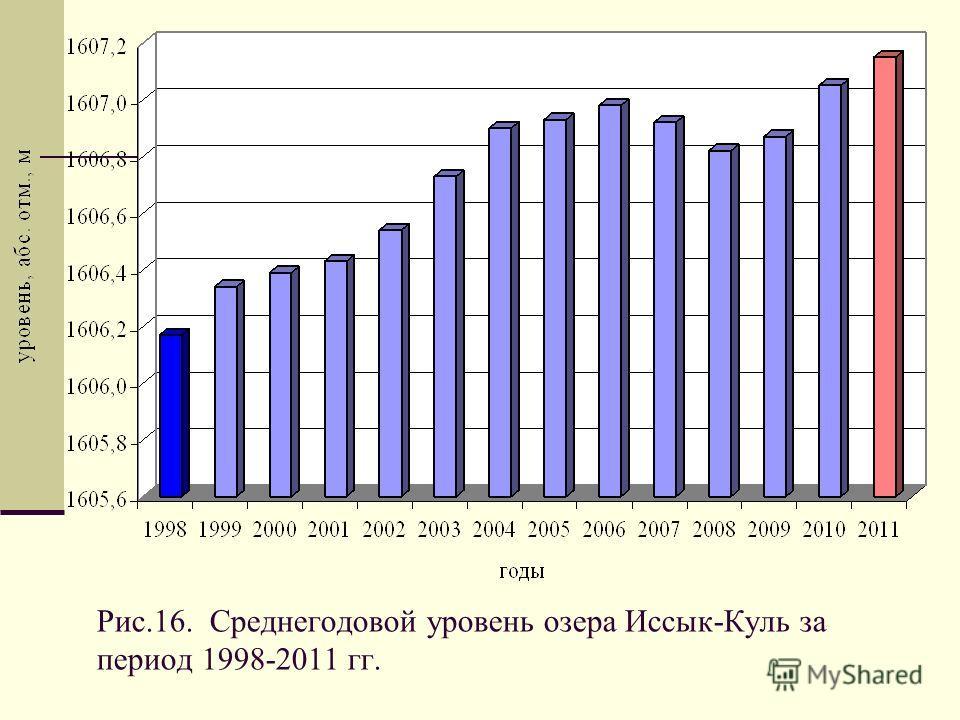 Рис.16. Среднегодовой уровень озера Иссык-Куль за период 1998-2011 гг.