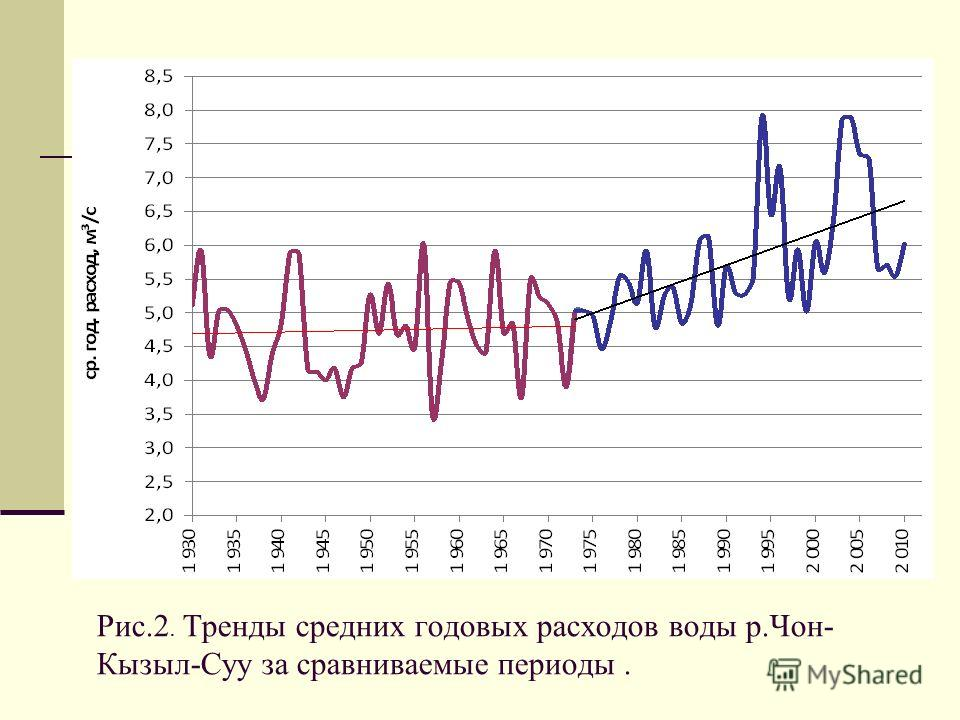 Рис.2. Тренды средних годовых расходов воды р.Чон- Кызыл-Суу за сравниваемые периоды.