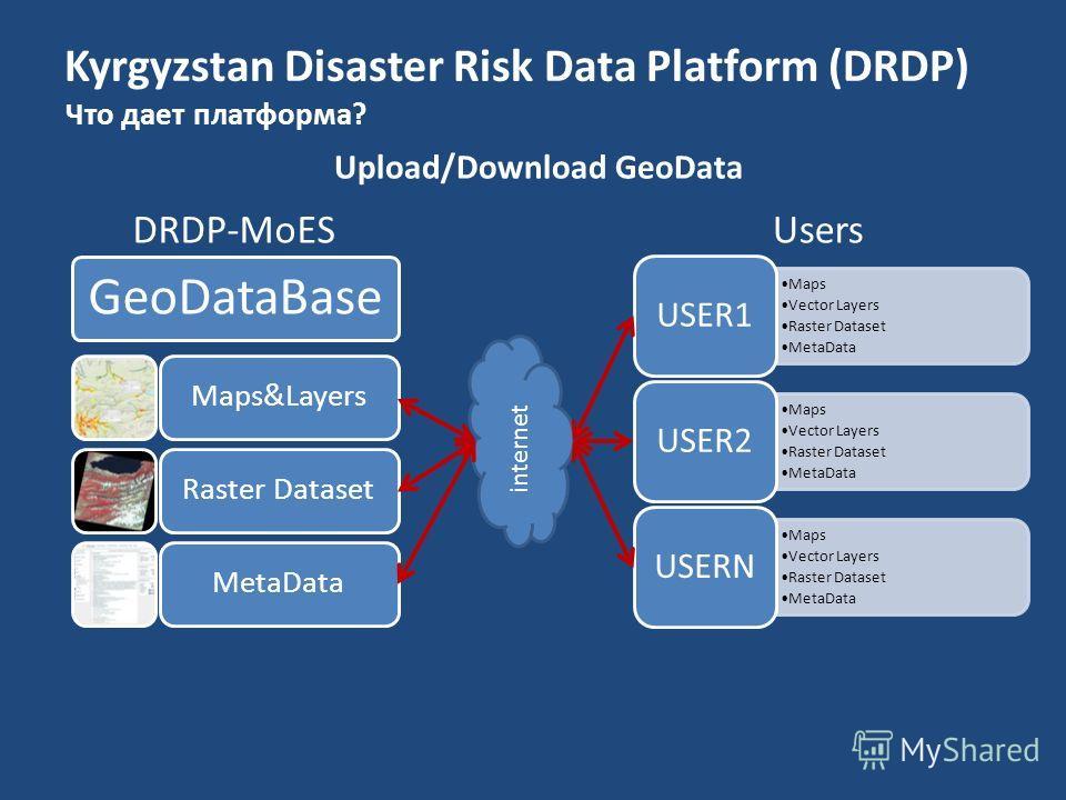 Kyrgyzstan Disaster Risk Data Platform (DRDP) Что дает платформа? internet Maps Vector Layers Raster Dataset MetaData USER1 Maps Vector Layers Raster Dataset MetaData USER2 Maps Vector Layers Raster Dataset MetaData USERN GeoDataBase Maps&LayersRaste