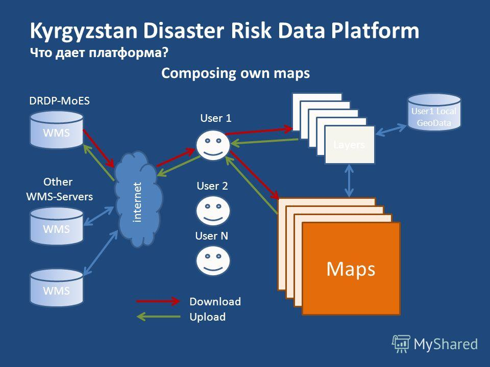 Kyrgyzstan Disaster Risk Data Platform Что дает платформа? Composing own maps WMS DRDP-MoES Other WMS-Servers internet Layers Maps Download Upload User 1 User 2 User N User1 Local GeoData