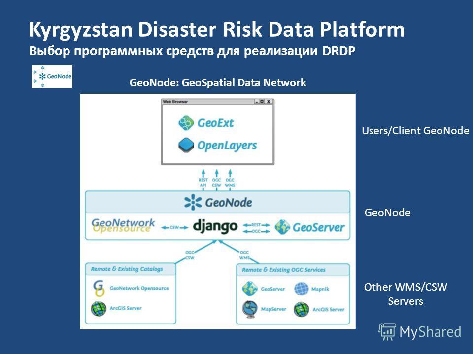Kyrgyzstan Disaster Risk Data Platform Выбор программных средств для реализации DRDP GeoNode: GeoSpatial Data Network Users/Client GeoNode Other WMS/CSW Servers GeoNode