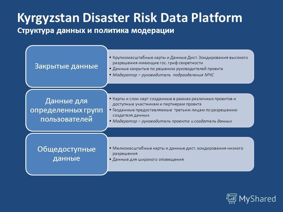 Kyrgyzstan Disaster Risk Data Platform Структура данных и политика модерации Крупномасштабные карты и Данные Дист. Зондирования высокого разрешения имеющие гос. гриф секретности Данные закрытые по решению руководителей проекта Модератор – руководител