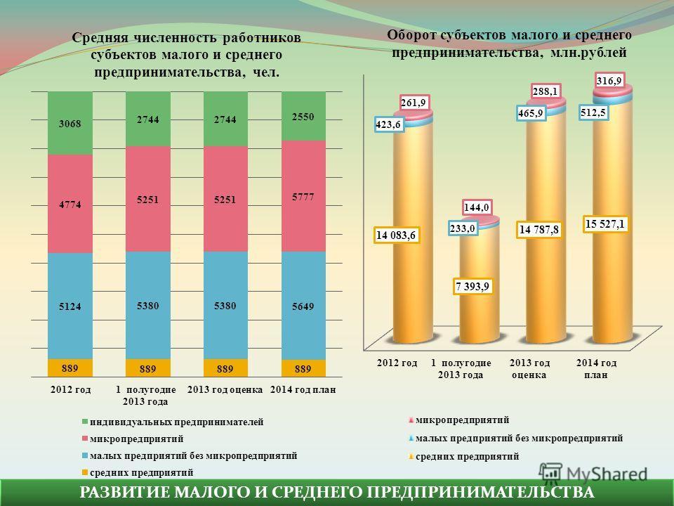 РАЗВИТИЕ МАЛОГО И СРЕДНЕГО ПРЕДПРИНИМАТЕЛЬСТВА Оборот субъектов малого и среднего предпринимательства, млн.рублей