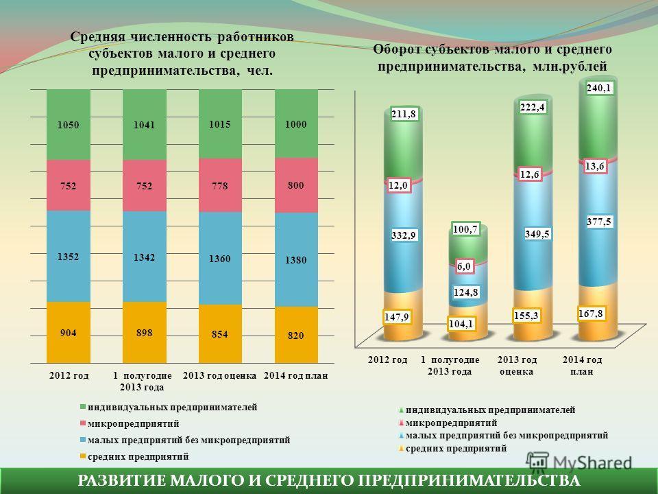 Оборот субъектов малого и среднего предпринимательства, млн.рублей