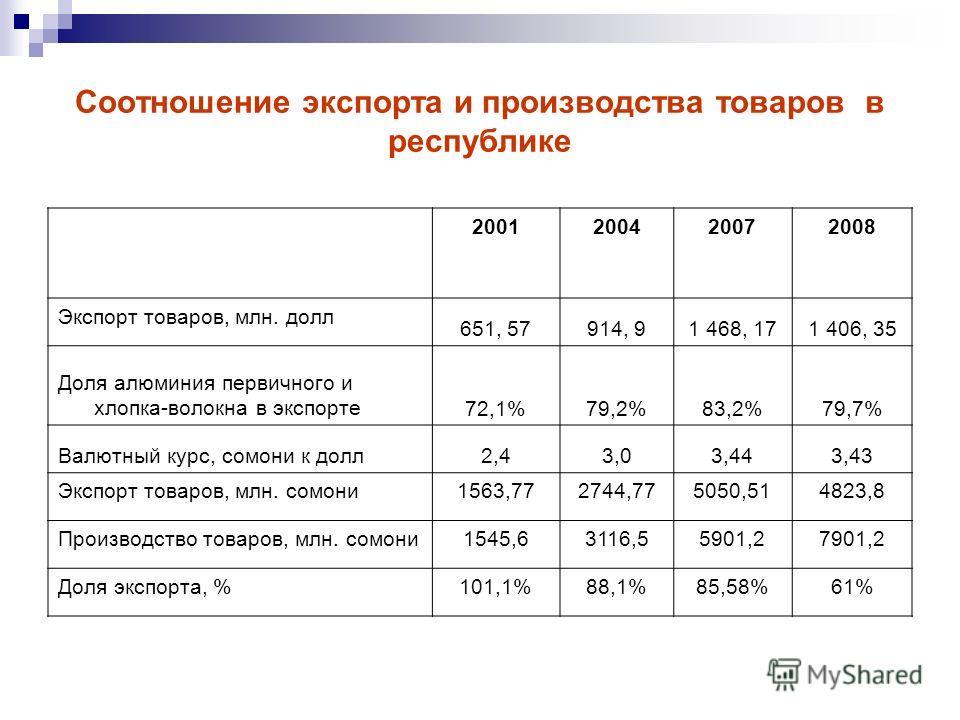 Соотношение экспорта и производства товаров в республике 2001200420072008 Экспорт товаров, млн. долл 651, 57914, 91 468, 171 406, 35 Доля алюминия первичного и хлопка-волокна в экспорте72,1%79,2%83,2%79,7% Валютный курс, сомони к долл2,43,03,443,43 Э