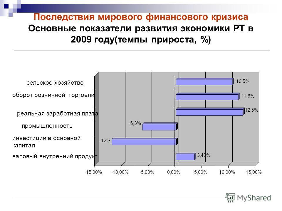 Последствия мирового финансового кризиса Основные показатели развития экономики РТ в 2009 году(темпы прироста, %) 3,40% -12% -6,3% 12,5% 11,6% 10,5% -15,00%-10,00%-5,00%0,00%5,00%10,00%15,00% валовый внутренний продукт инвестиции в основной капитал п