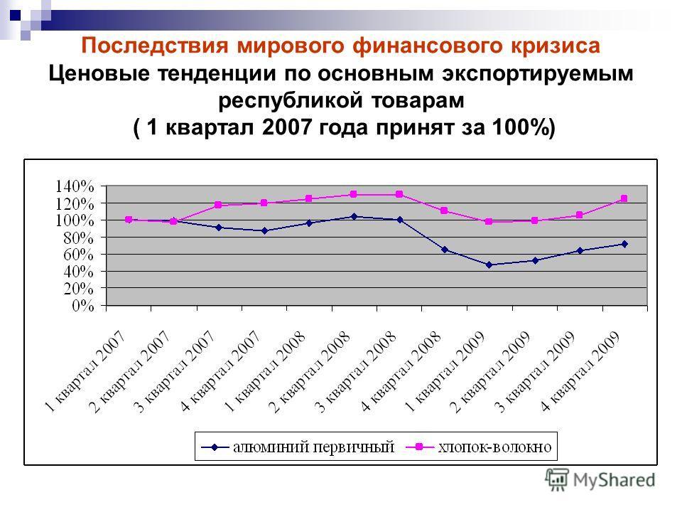Последствия мирового финансового кризиса Ценовые тенденции по основным экспортируемым республикой товарам ( 1 квартал 2007 года принят за 100%)