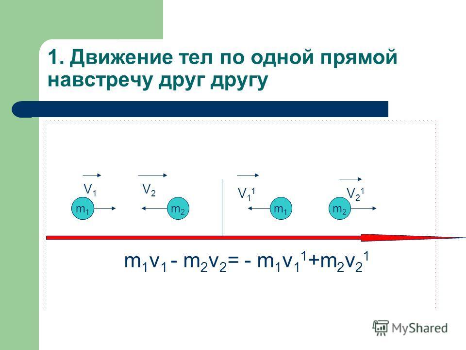 1. Движение тел по одной прямой навстречу друг другу m1m1 m2m2 m1m1 m2m2 V1 V1 V2V2 V11V11 V21V21 m 1 v 1 - m 2 v 2 = - m 1 v 1 1 +m 2 v 2 1