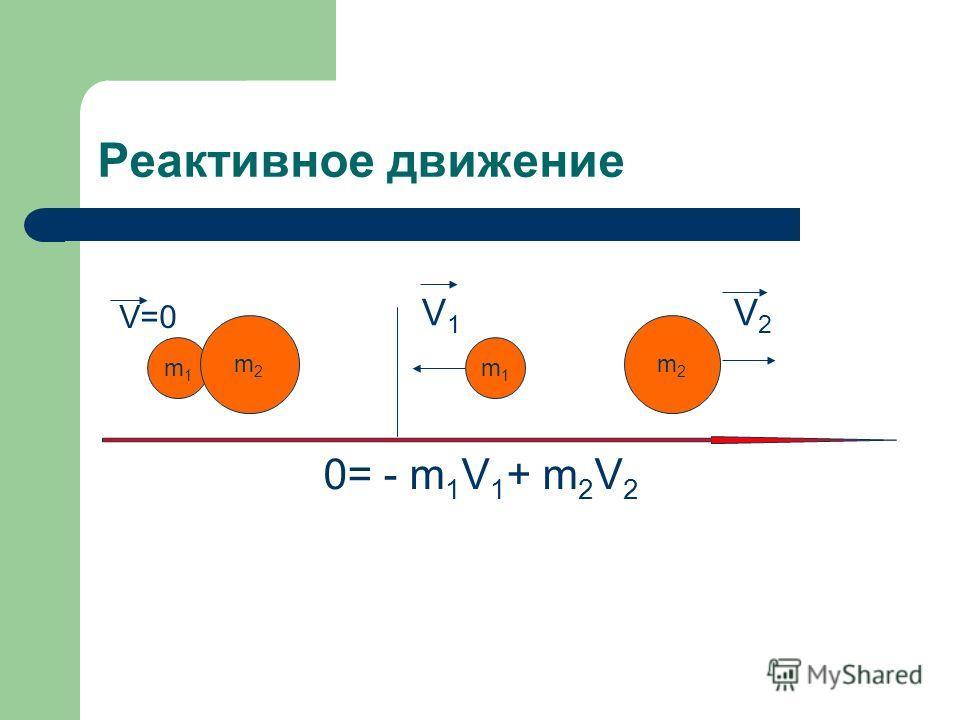 Реактивное движение m1m1 m2m2 m1m1 m2m2 V=0 V1V1 V2V2 0= - m 1 V 1 + m 2 V 2