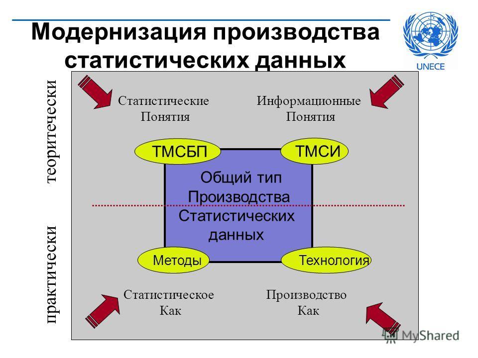 Общий тип Производства Статистических данных ТМСБП ТМСИ МетодыТехнология Статистические Понятия Информационные Понятия Статистическое Как Производство Как теоритечески практически Модернизация производства статистических данных