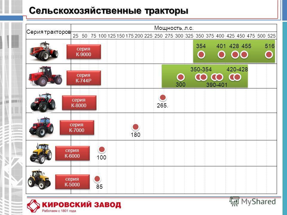 Серия тракторов Мощность, л.с. 255075100125150175200225250275300325350375400425450475500525 Сельскохозяйственные тракторы 85 100 серия К-5000 серия К-5000 серия К-6000 серия К-6000 серия К-7000 серия К-7000 серия К-8000 серия К-8000 серия К-744Р сери