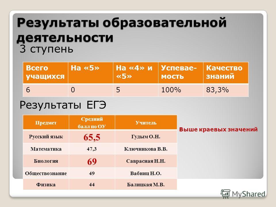 Результаты образовательной деятельности 3 ступень Результаты ЕГЭ Выше краевых значений Всего учащихся На «5»На «4» и «5» Успевае- мость Качество знаний 605100%83,3% Предмет Средний балл по ОУ Учитель Русский язык 65,5 Гудым О.Н. Математика47,3Ключник