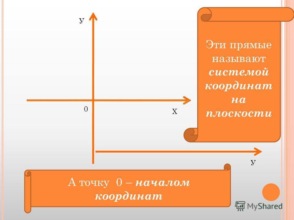У Х У 0 Эти прямые называют системой координат на плоскости А точку 0 – началом координат