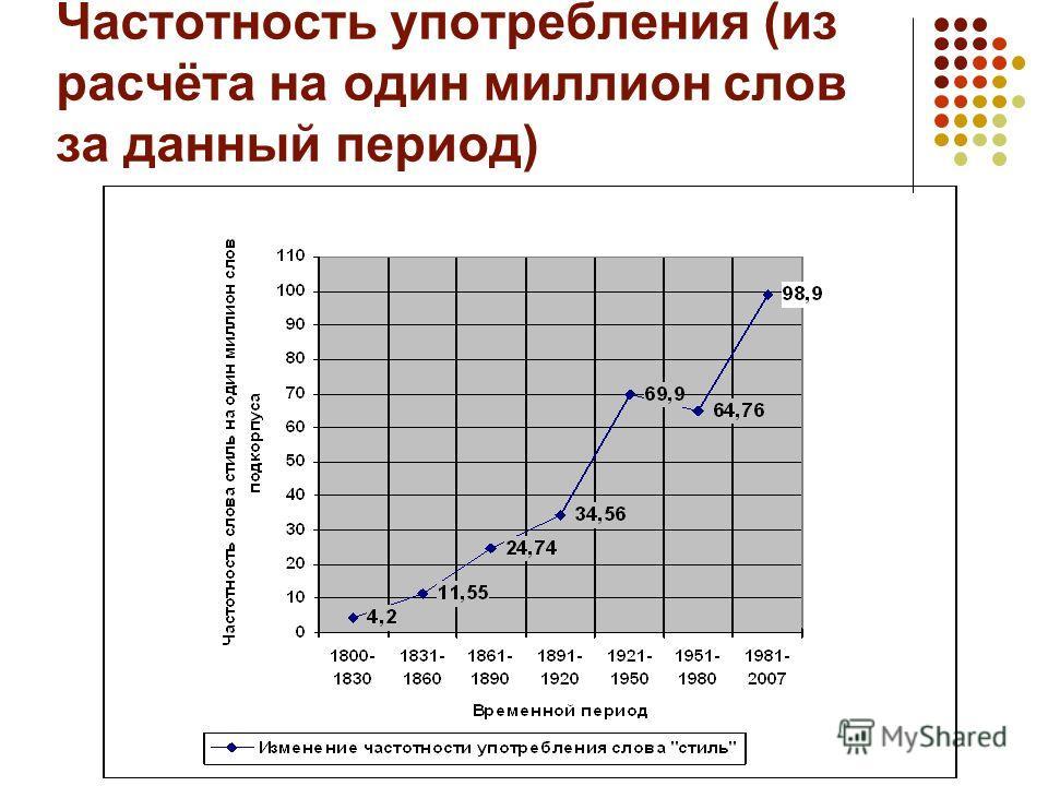 Частотность употребления (из расчёта на один миллион слов за данный период)