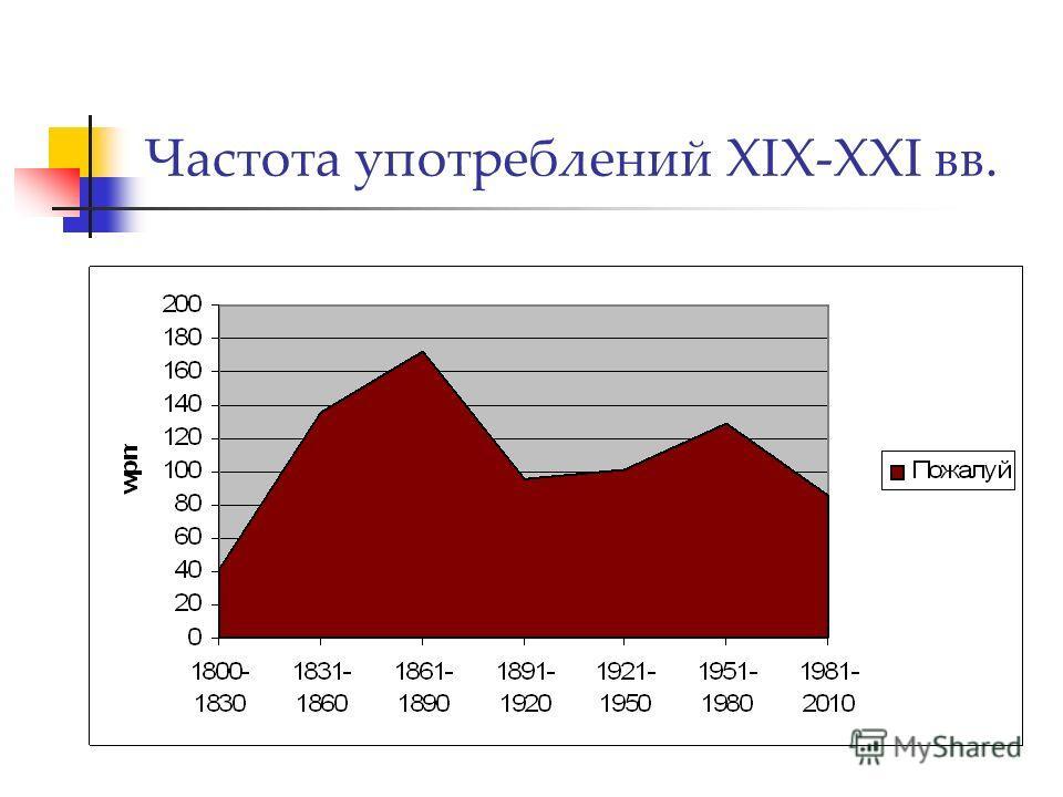 Частота употреблений XIX-XXI вв.