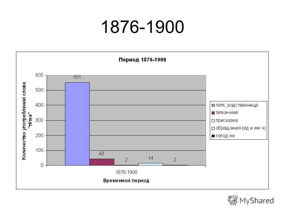 1876-1900