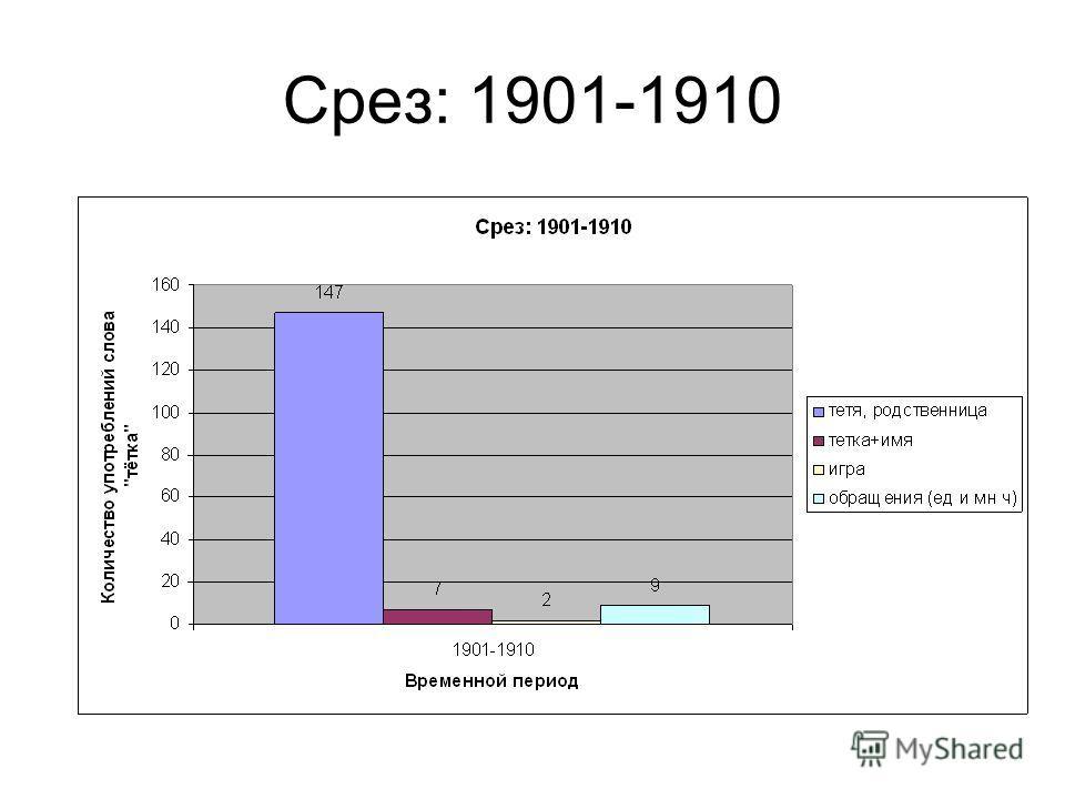 Срез: 1901-1910