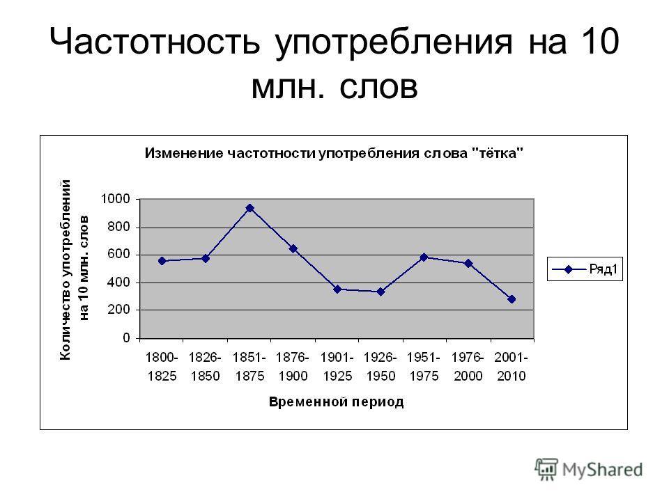 Частотность употребления на 10 млн. слов