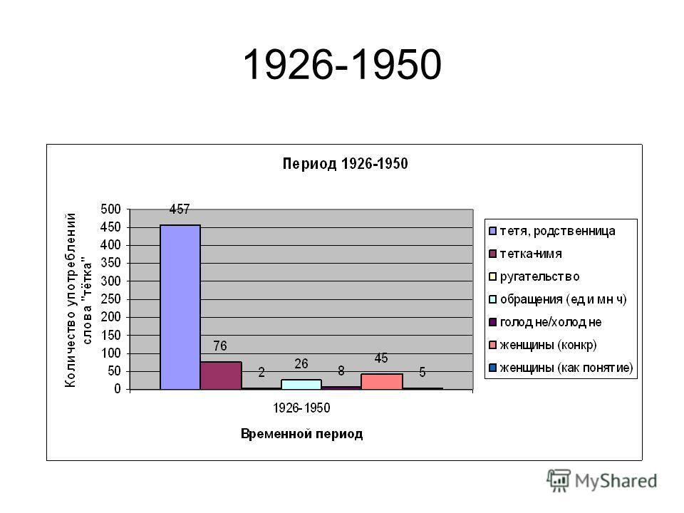 1926-1950