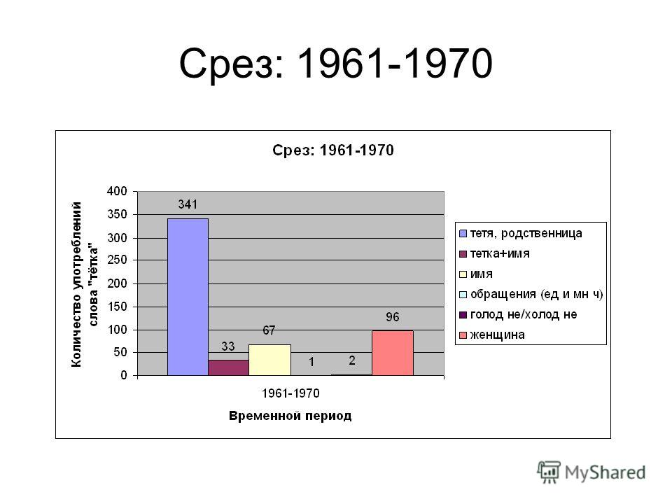 Срез: 1961-1970
