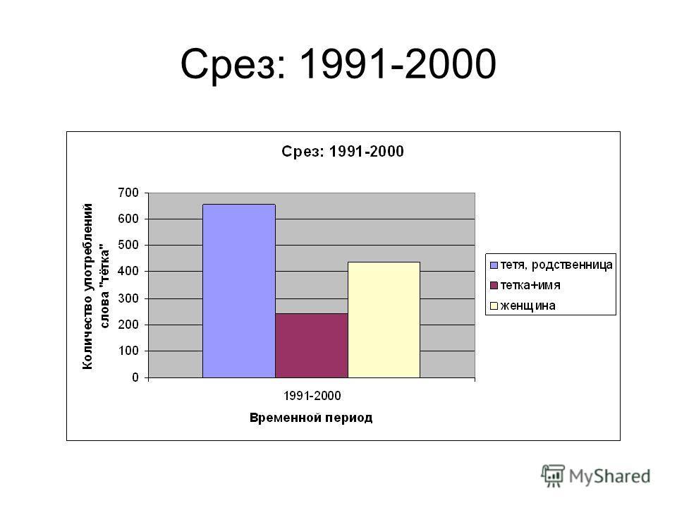 Срез: 1991-2000