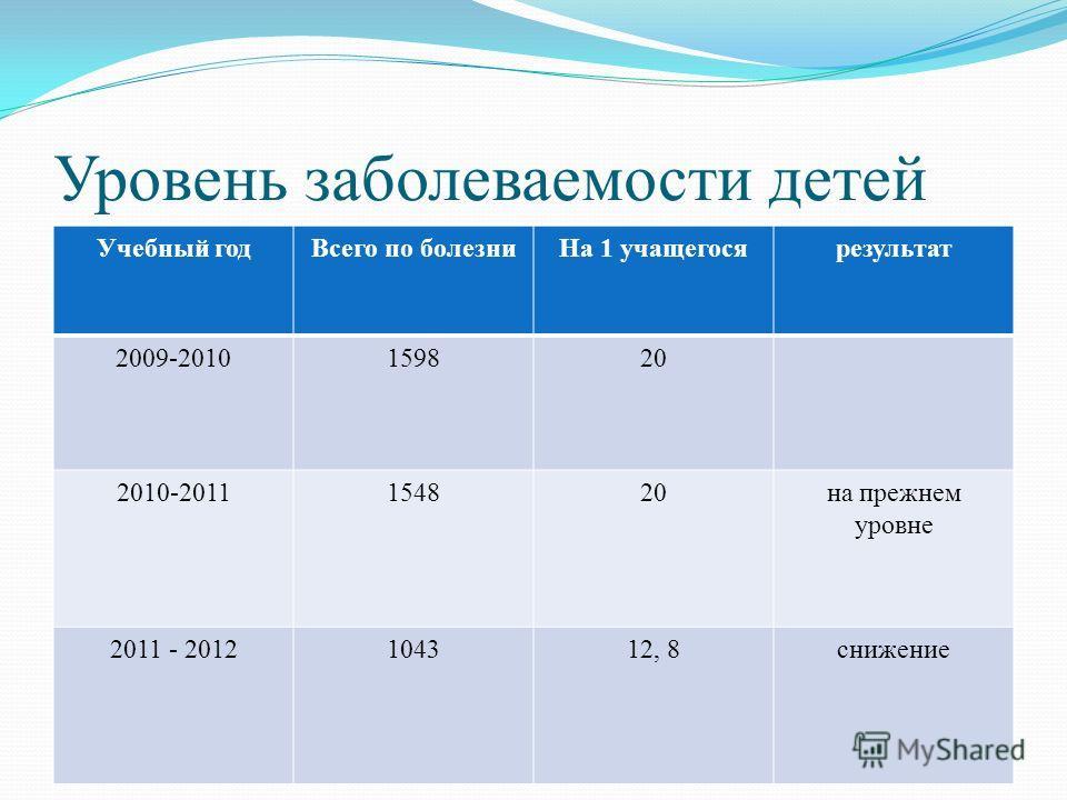 Уровень заболеваемости детей Учебный годВсего по болезниНа 1 учащегосярезультат 2009-2010159820 2010-2011154820на прежнем уровне 2011 - 2012104312, 8снижение