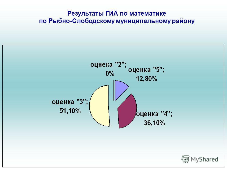 Результаты ГИА по математике по Рыбно-Слободскому муниципальному району