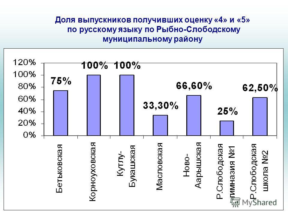 Доля выпускников получивших оценку «4» и «5» по русскому языку по Рыбно-Слободскому муниципальному району