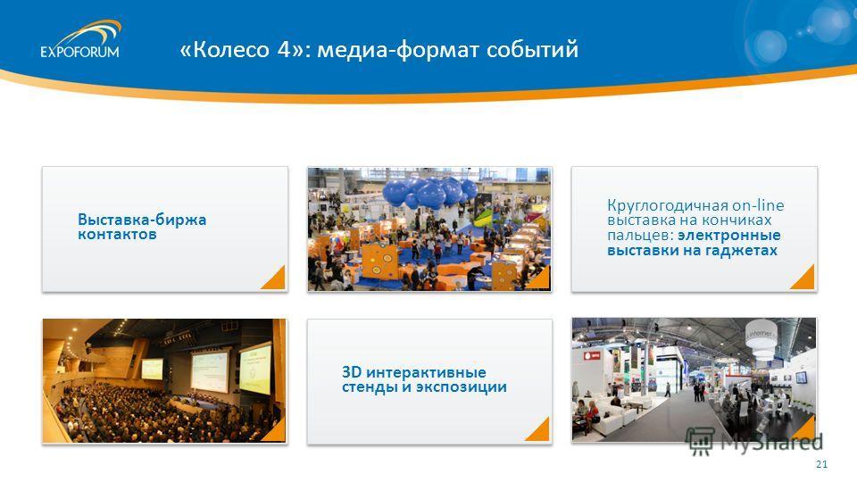 Выставка-биржа контактов 3D интерактивные стенды и экспозиции Круглогодичная on-line выставка на кончиках пальцев: электронные выставки на гаджетах «Колесо 4»: медиа-формат событий 21