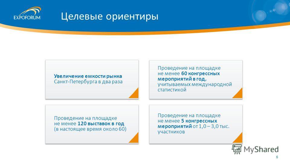 Увеличение емкости рынка Санкт-Петербурга в два раза Проведение на площадке не менее 120 выставок в год (в настоящее время около 60) Проведение на площадке не менее 60 конгрессных мероприятий в год, учитываемых международной статистикой Проведение на