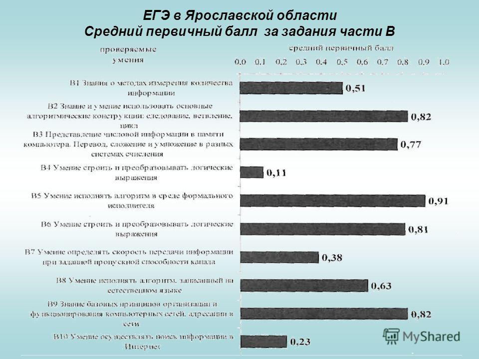 ЕГЭ в Ярославской области Средний первичный балл за задания части В