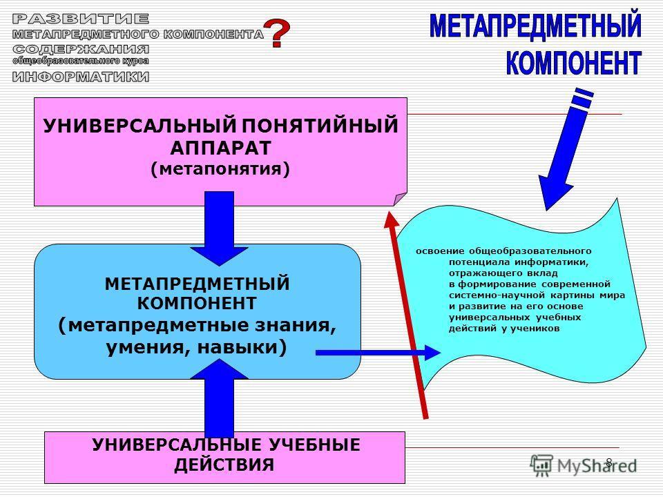 8 МЕТАПРЕДМЕТНЫЙ КОМПОНЕНТ (метапредметные знания, умения, навыки) УНИВЕРСАЛЬНЫЙ ПОНЯТИЙНЫЙ АППАРАТ (метапонятия) УНИВЕРСАЛЬНЫЕ УЧЕБНЫЕ ДЕЙСТВИЯ освоение общеобразовательного потенциала информатики, отражающего вклад в формирование современной систем
