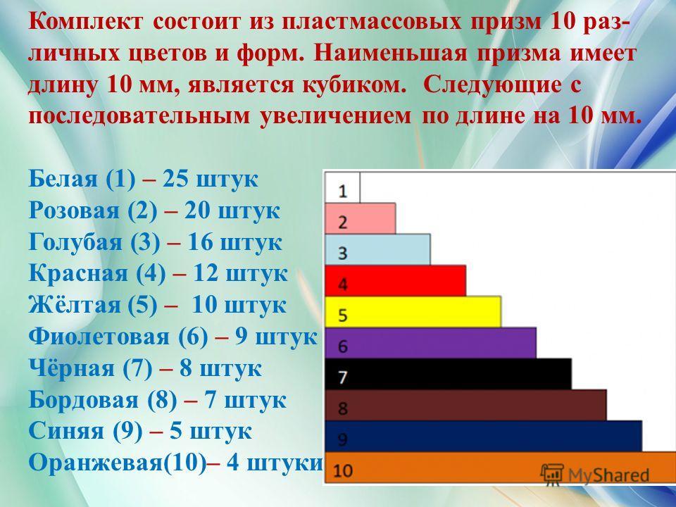 Комплект состоит из пластмассовых призм 10 раз- личных цветов и форм. Наименьшая призма имеет длину 10 мм, является кубиком. Следующие с последовательным увеличением по длине на 10 мм. Белая (1) – 25 штук Розовая (2) – 20 штук Голубая (3) – 16 штук К