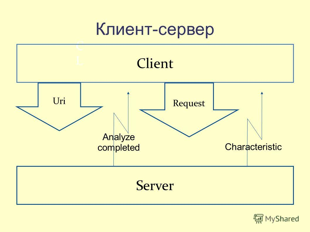 Клиент-сервер CLCL Client Server Uri Request Analyze completed Characteristic