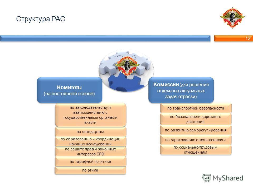 12 Структура РАС по транспортной безопасности по безопасности дорожного движения по развитию саморегулирования Комиссии ( для решения отдельных актуальных задач отрасли) по стандартам по этике по защите прав и законных интересов СРО по тарифной полит