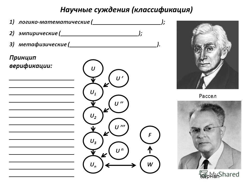 Научные суждения (классификация) 1)логико-математические (______________________); 2)эмпирические (_________________________); 3)метафизические (____________________________). Принцип верификации: _____________________ _____________________ _________
