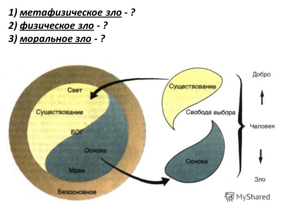1) метафизическое зло - ? 2) физическое зло - ? 3) моральное зло - ?