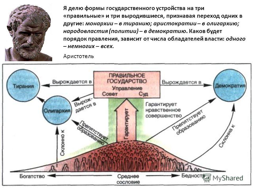 Я делю формы государственного устройства на три «правильные» и три выродившиеся, признавая переход одних в другие: монархии – в тиранию; аристократии – в олигархию; народовластия (политии) – в демократию. Каков будет порядок правления, зависит от чис