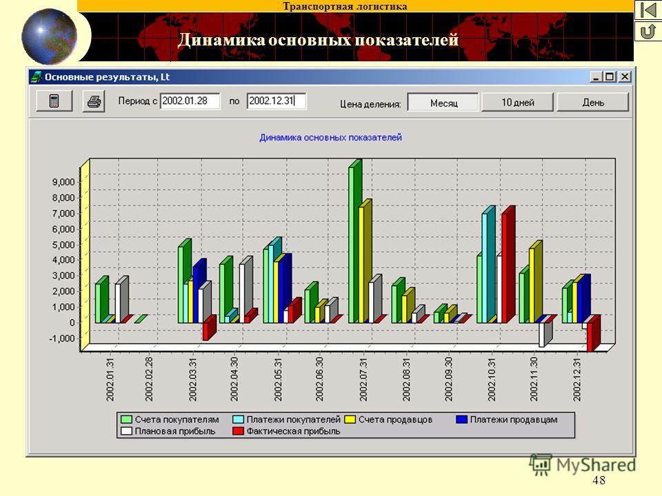 Транспортная логистика 48 Динамика основных показателей