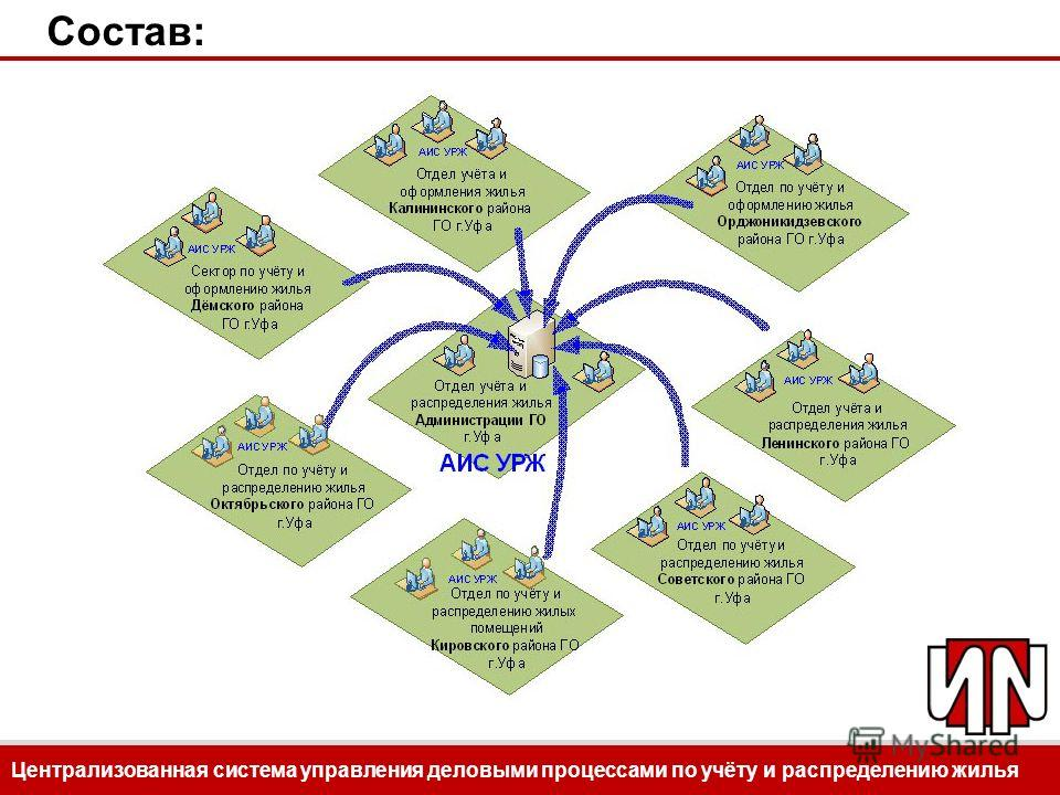 Централизованная система управления деловыми процессами по учёту и распределению жилья Состав: