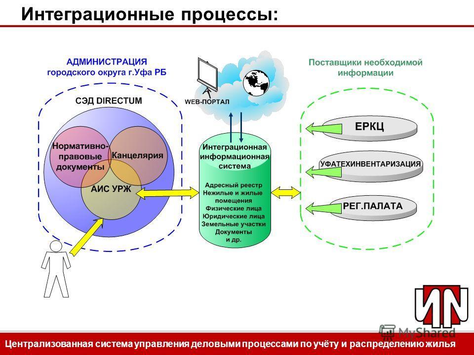Централизованная система управления деловыми процессами по учёту и распределению жилья Интеграционные процессы: